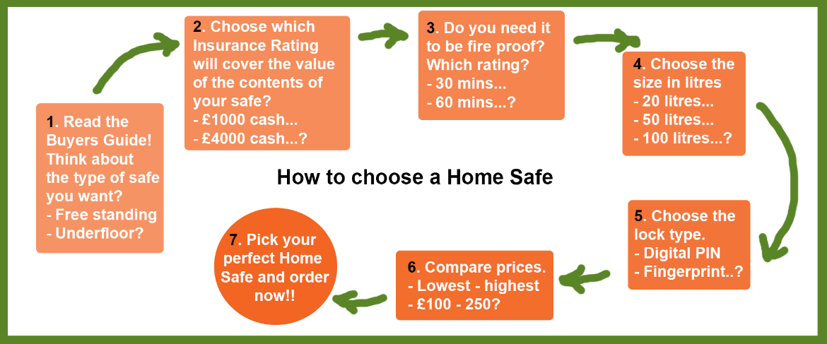 How to choose a home safe