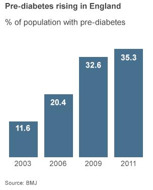 BMJ Pre Diabetes Rising In England