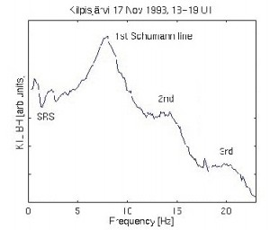 Schumann Resonance shown graphically