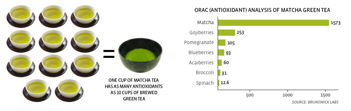 Matcha-Health-Benefits