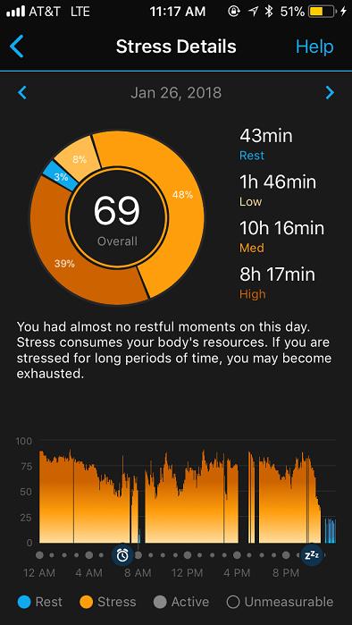 Garmin Stress Level Feature shows interesting Influenza Data