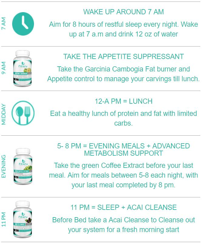 Which Intermittent Fasting Schedule Is Right For You Fitoru