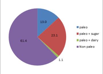 paleo condiment pie chart