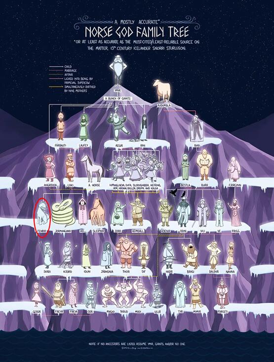genealogie mythologie nordique