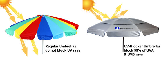 Blocks 99% of UVA and UVB Rays