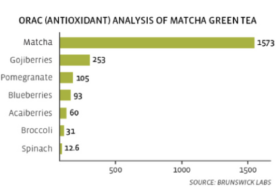 matcha-orac-rating