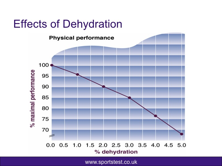 Performance drop with dehydration (sportstest.co.uk)