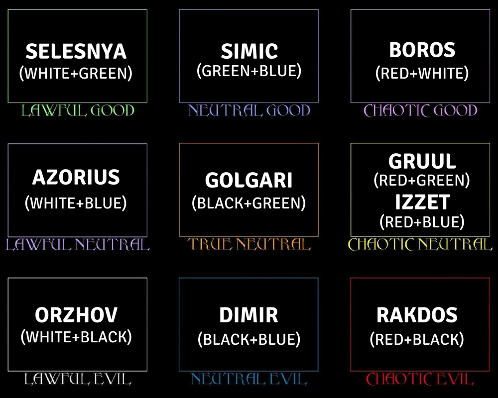 10 Guilds of Ravnica & DnD Alignment Chart | SkullSplitter Dice