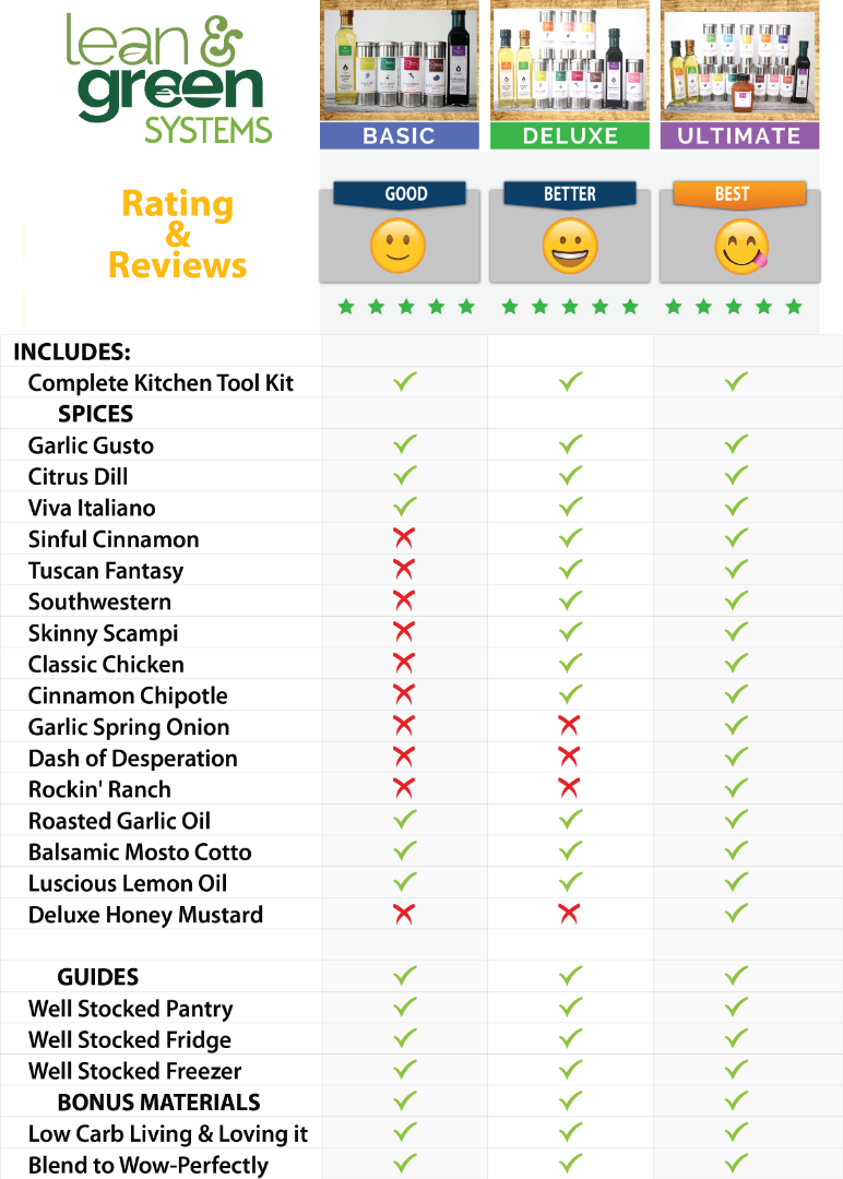Stacey Hawkins Meal Making Systems' Comparison Chart