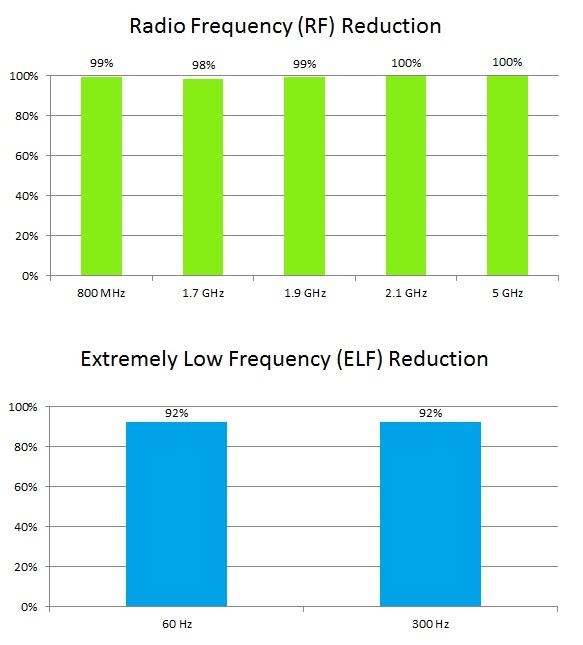 radio frequency reduction