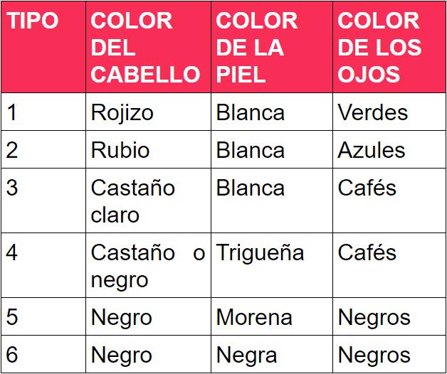 tabla-de-colores-de-piel-fitzpatrick