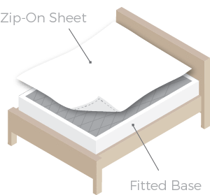 QuickZip -Fitted Sheets that Zip On and Won't Pop Off
