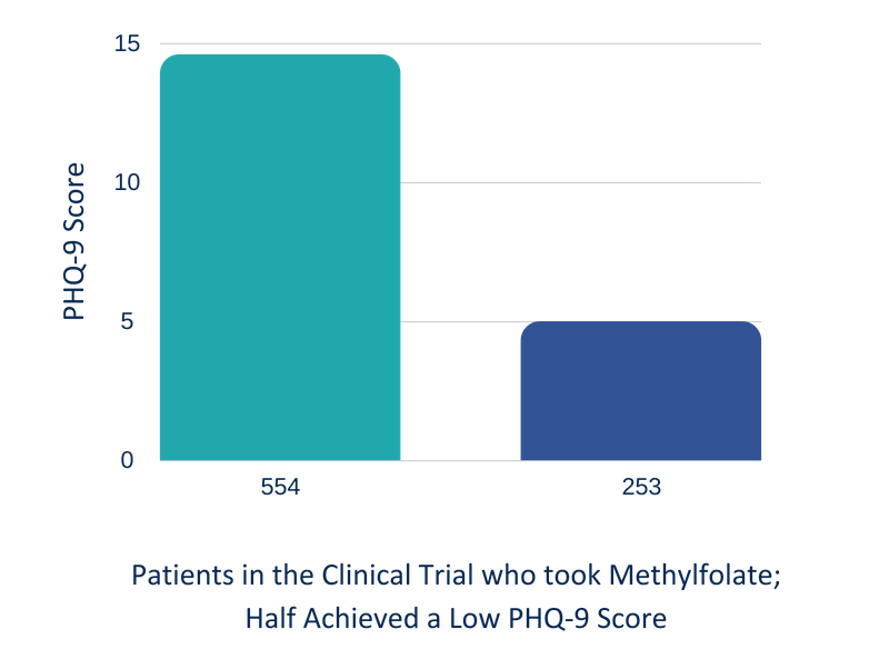 Patients in the Clinical Trial who took Methylfolate; Half Achieved a low PHQ-9 Score