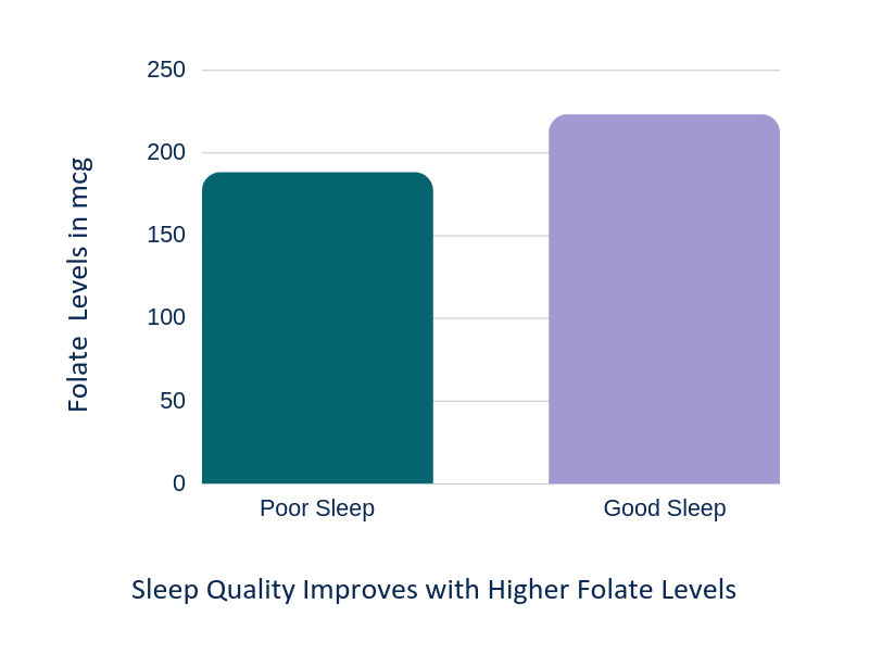 Sleep Quality Improves with Higher Folate Levels