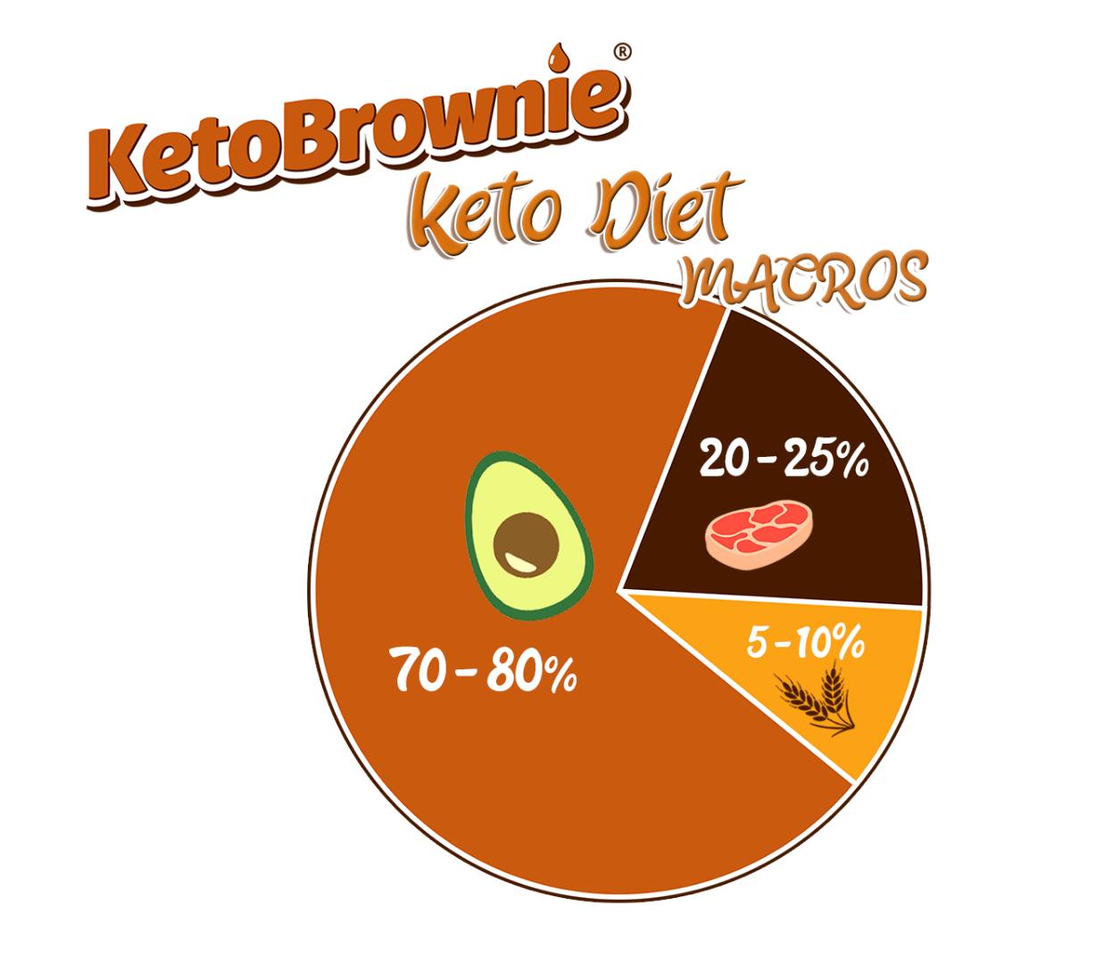 ketobrownie macros