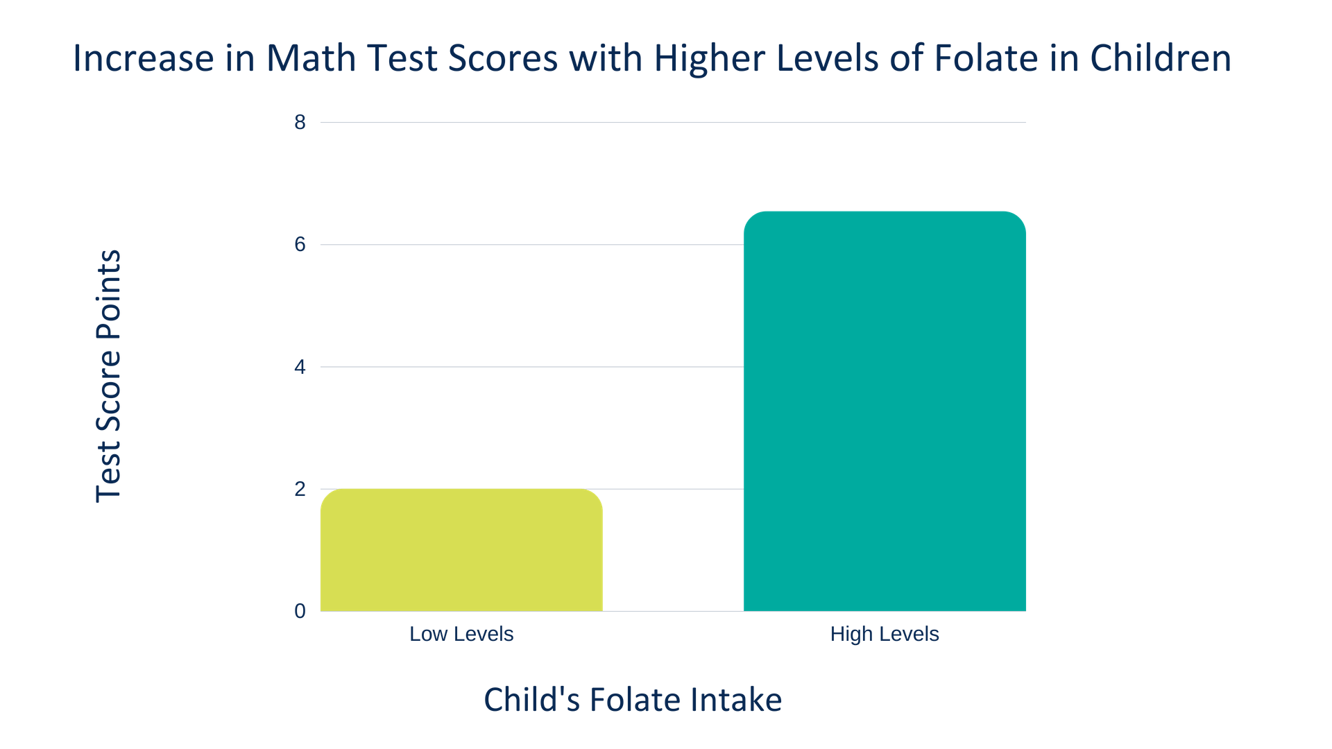 Increase in Math Test Scores with Higher Levels of Folate in Children