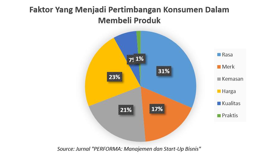 Grafik Faktor Yang Menjadi Pertimbangan Konsumen Dalam Membeli Produk