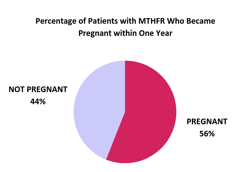 Percentage of Patients with MTHFR Who Became Pregnant within One Year