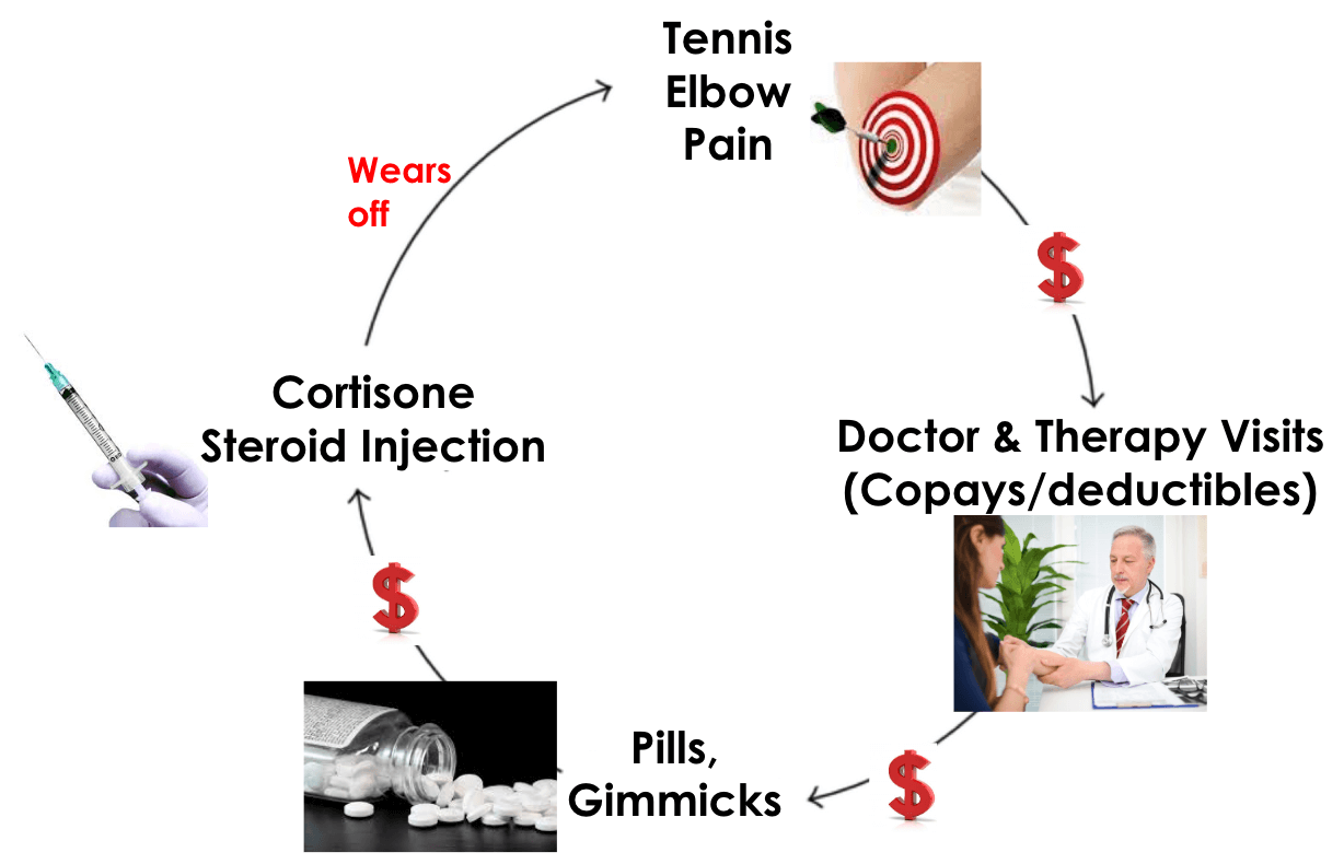 Are you caught in this vicious cycle? You don't have to suffer!