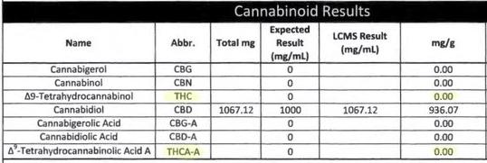 THC Free CBD