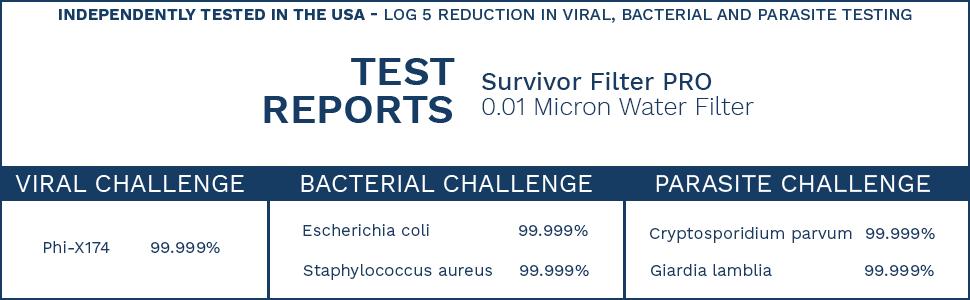 Testing | Survivor Filter