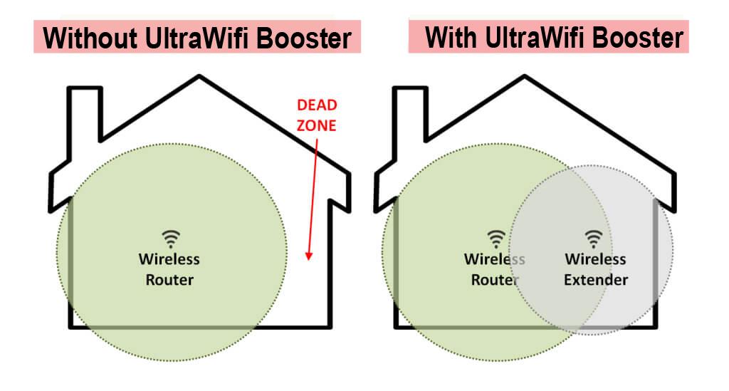 UltraWifi Booster